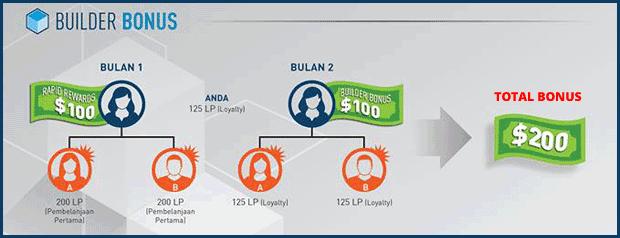 Builder Bonus Builder 4Life
