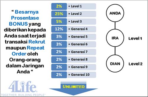 perhitungan bonus generasi 4life indonesia