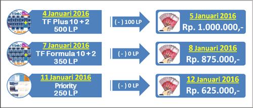 perhitungan bonus pembelian pribadi 4life - repeat order 4life indonesia
