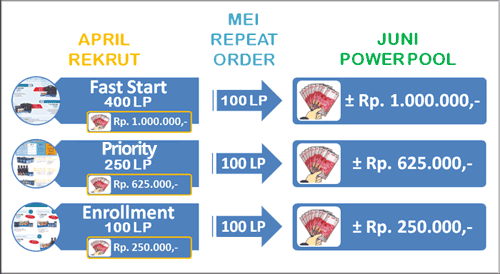 perhitungan bonus power pool 4life indonesia