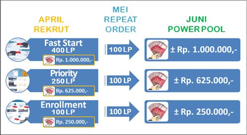 perhitungan bonus power pool 4life indonesia