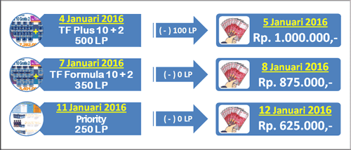 perhitungan bonus pembelian pribadi - repeat order 4life indonesia