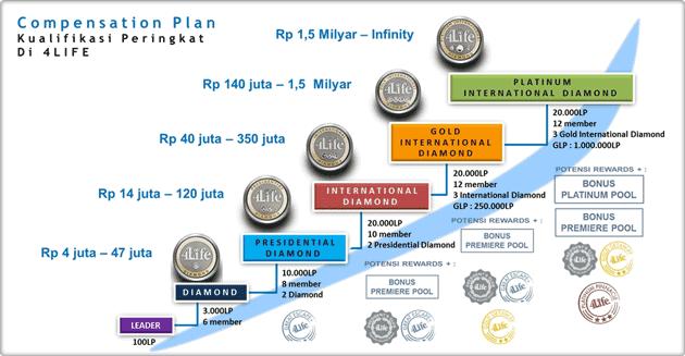 peringkat 4life indonesia rata rata bonus per bulan